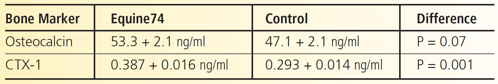 Bone Marker Equine74 Control Difference Osteocalcin 53.3 + 2.1 ng/ml 47.1 + 2.1 ng/ml P = 0.07 CTX-1 0.387 + 0.016 ng/ml 0.293 + 0.014 ng/ml P = 0.001